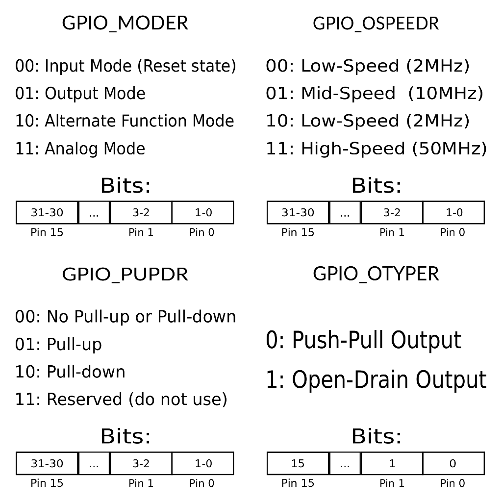 STM32 GPIO Pin Settings