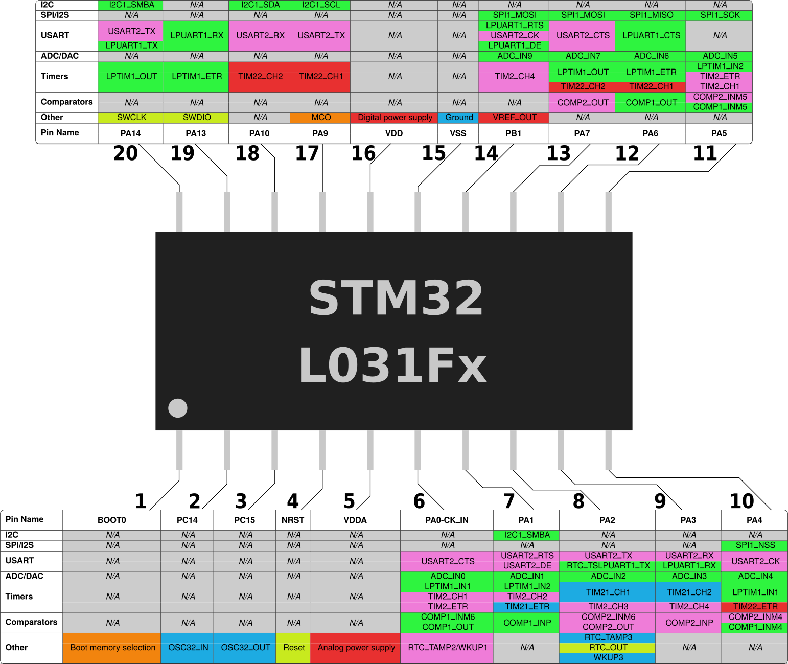 STM32L031Fx
