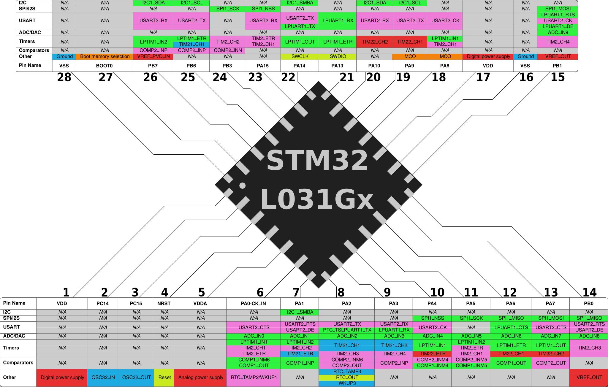 STM32L031Gx Pinout