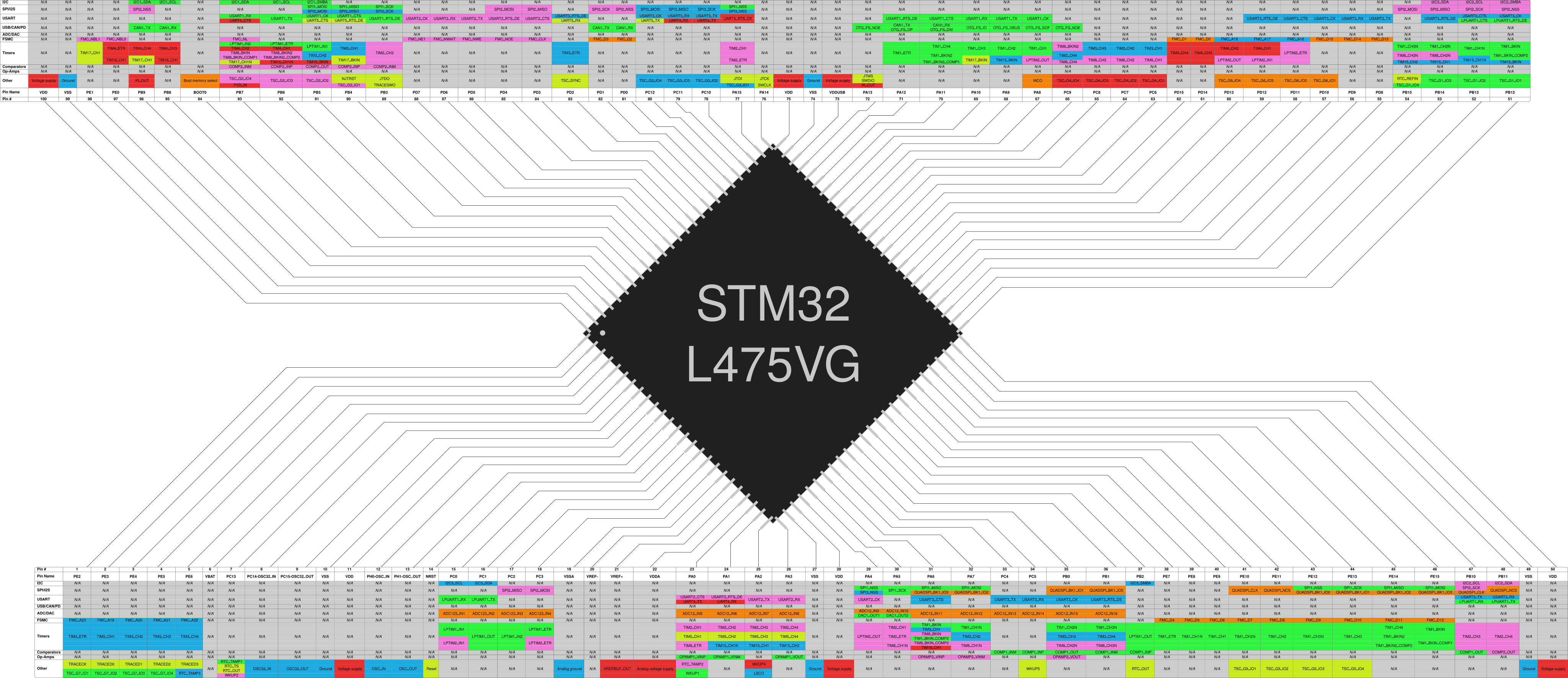 STM32L475VG peripheral map