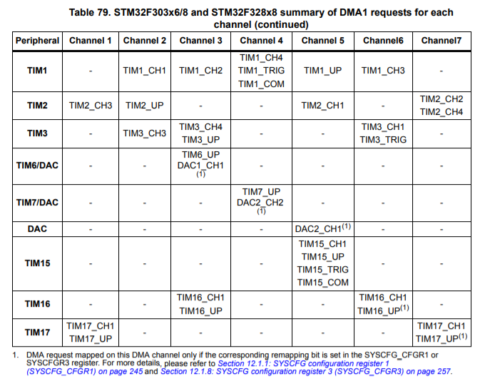 STM32F3 DAC/DMA mapping special case