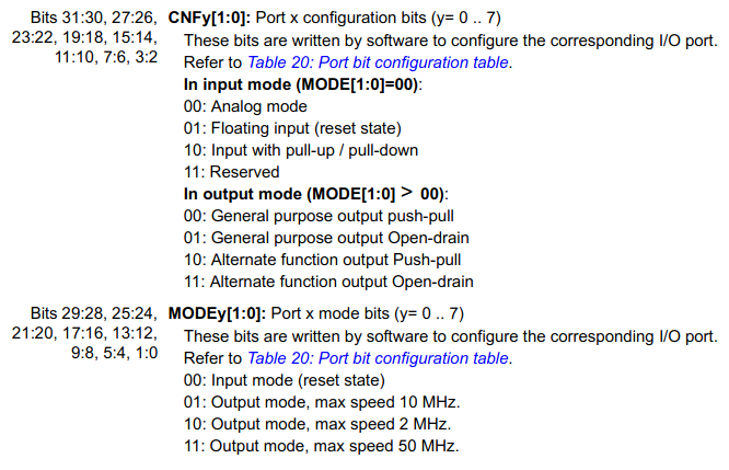 STM32F1 GPIO control bits.