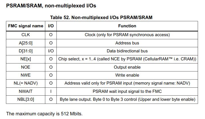 PSRAM FMC Signals