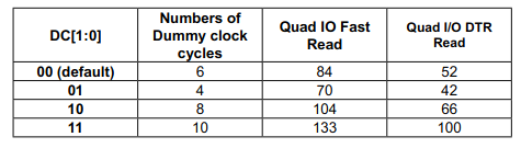 QSPI Dummy Cycles